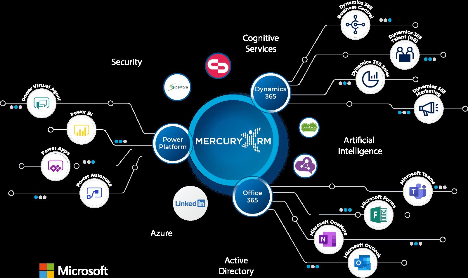 Merucry xRM Power Platform Illustration